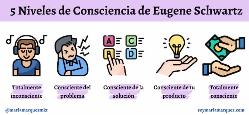 los 5 niveles de consciencia de un cliente