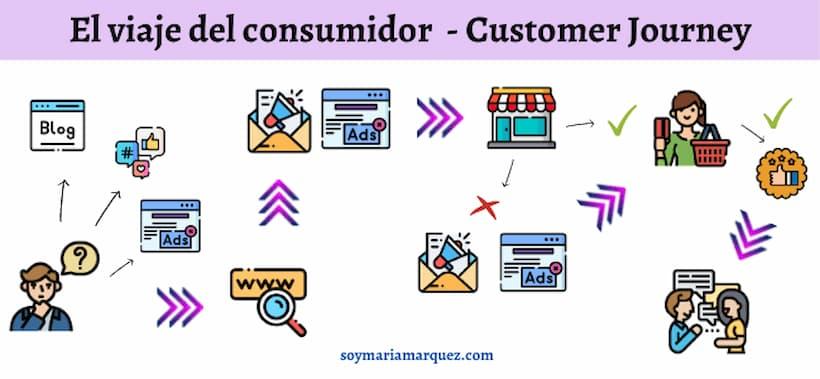 niveles de consciencia y proceso de compra